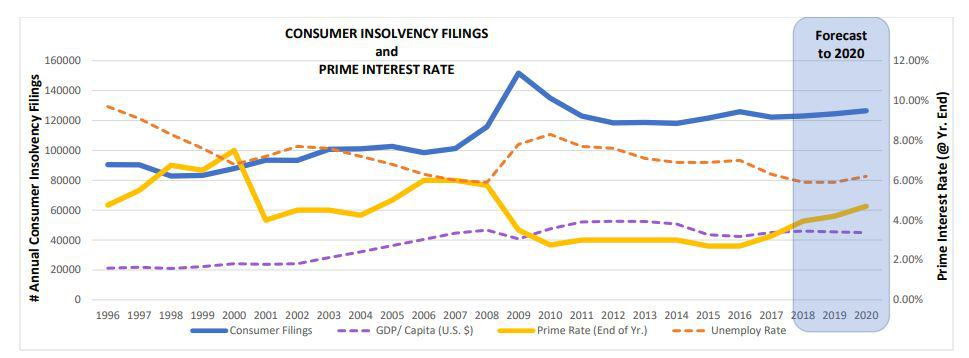 Consumer Insolvency Filings and Prime Interest Rate 1996 to 2020