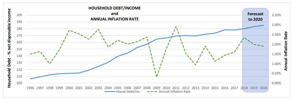 Household Debt-to-Income and Inflation Rate 1996 to 2020